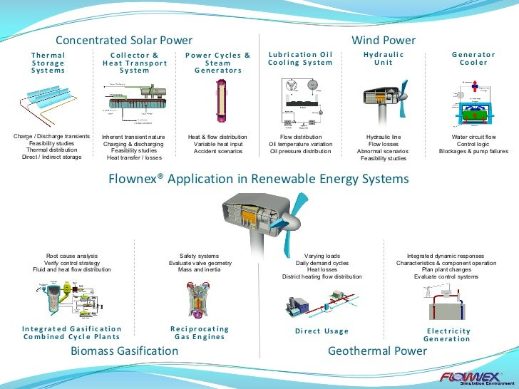 Concentrated Solar Power                                                                                           Wind Po...