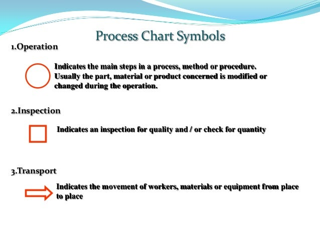 Flow process chart 14 1operation process chart symbols ccuart Image collections