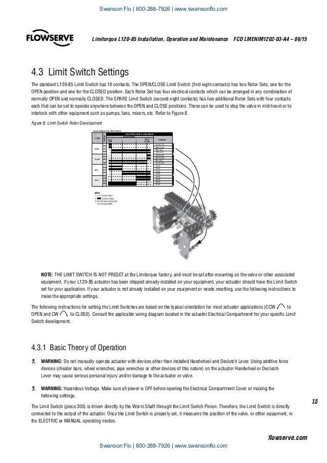 flowserve limitorque l120 85 electric actuator iom rh slideshare net