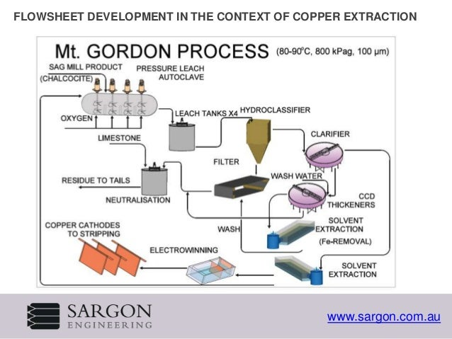 extraction of copper Copper processing: the extraction of copper from its ores and the preparation of copper metal or chemical compounds for use in various products.