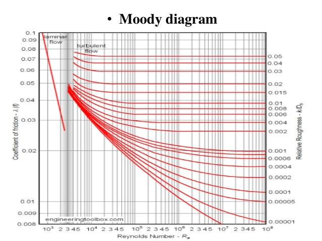 Moody diagram derivation auto electrical wiring diagram flow through pipes rh slideshare net printable moody diagram the moody diagram for pipelines ccuart Choice Image