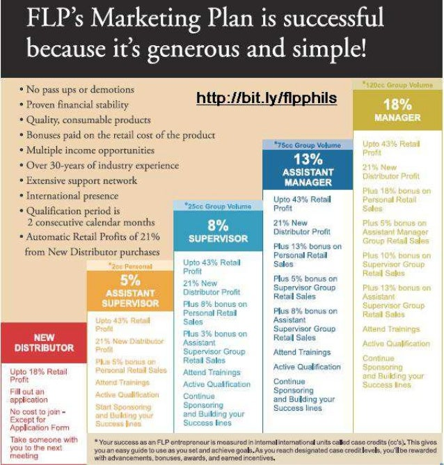 Forever Marketing Plan