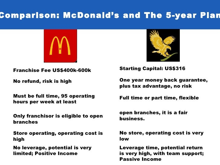 Mcdonald s business plan
