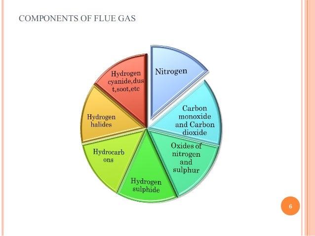 Orsat gas analyzer