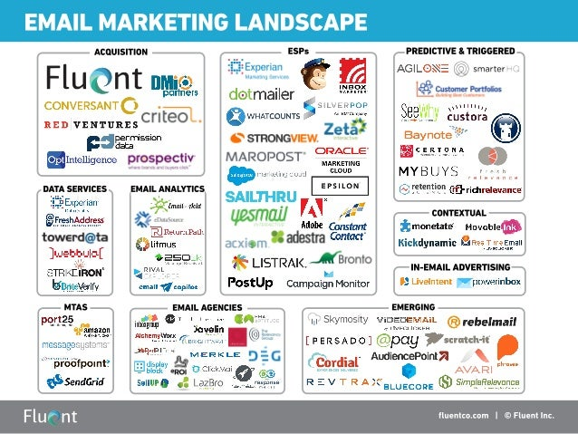 EMAIL MARKETING LANDSCAPE                                                     ACQUISITION ESPS PREDICTIVE 8: TRIGGERED F l...