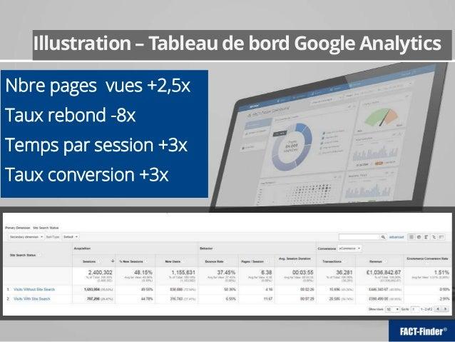 Illustration – Tableau de bord Google Analytics Nbre pages vues +2,5x Taux rebond -8x Temps par session +3x Taux conversio...