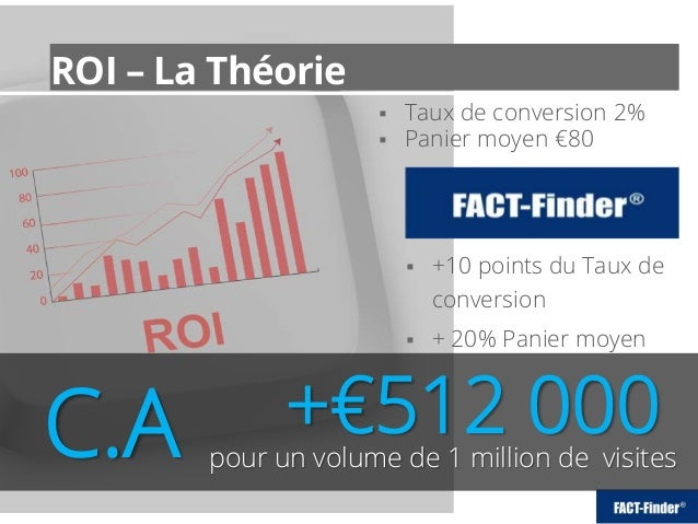 ROI – La Théorie pour un volume de 1 million de visitesC.A  Taux de conversion 2%  Panier moyen €80  +10 points du Taux...