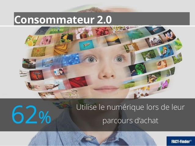 Consommateur 2.0 Utilise le numérique lors de leur parcours d'achat62% Consommateur 2.0