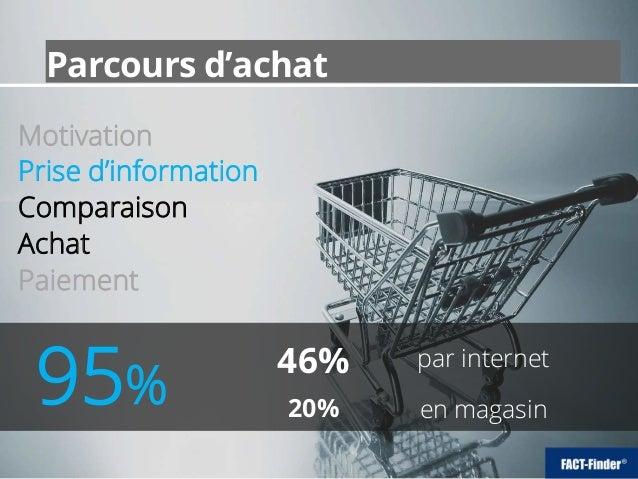 par internet 95% Motivation Prise d'information Comparaison Achat Paiement en magasin 46% 20% Parcours d'achat