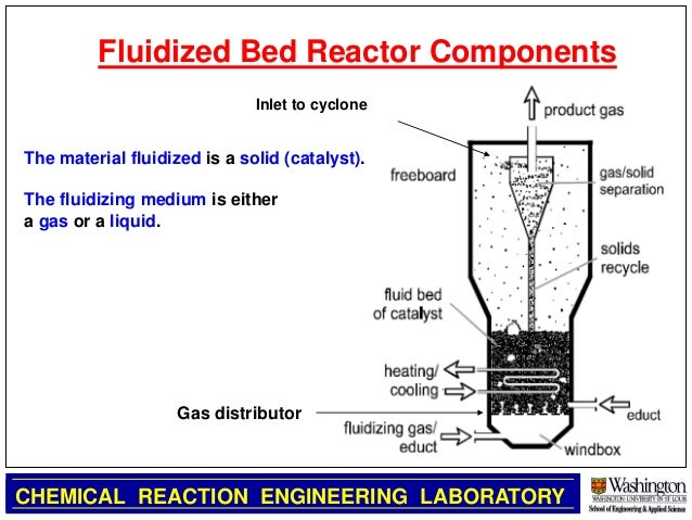 Fluidized bed introduction by mohabat ali malik(MUET,jamshoro)
