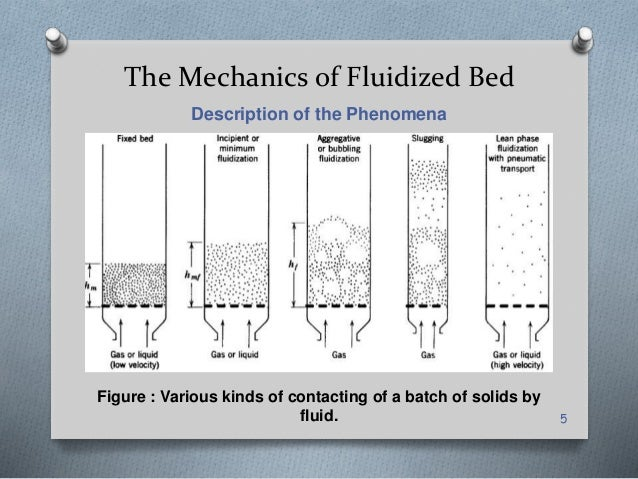 Fluidized bed reactor – an overview