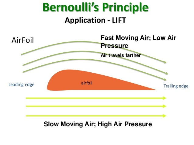 bernoullis principle Bernoulli's principle this is an important principle involving the movement of a fluid through a pressure difference suppose a fluid is moving in a horizontal direction and encounters a pressure difference.