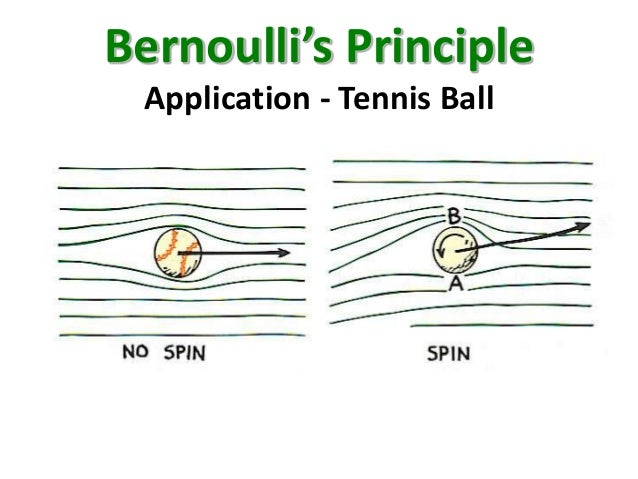 bernoulis principle What is bernoulli's principle and bernoulli equation how is it based on the conservation of energy explore more on the concept @byju's.
