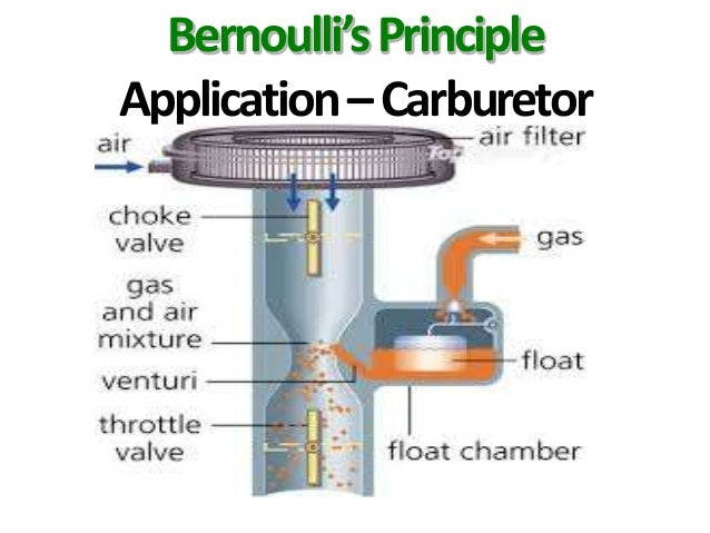Bernoulli's Principle - Real-life applications