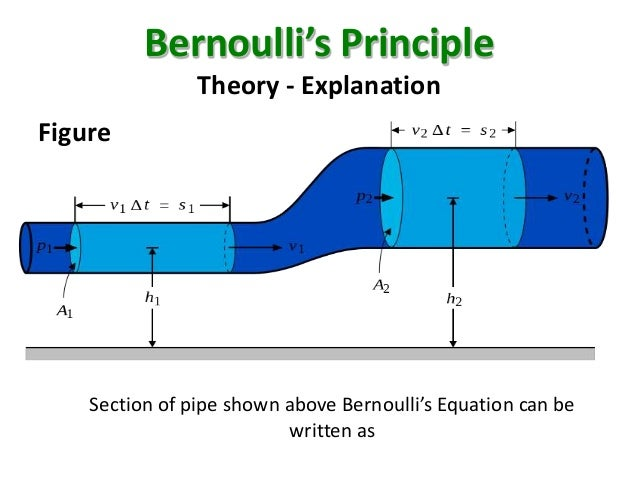 the phenomena of bernoullis principle Siphon effect- most widely phenomena which you can see what are the applications of bernoulli's what are the applications of bernoulli's principle.