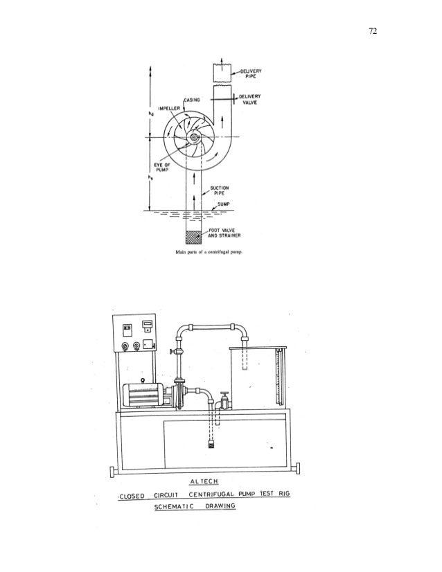 fluid mechanics lab manual rh slideshare net Centrifugal Pump Animation Positive Displacement Pump