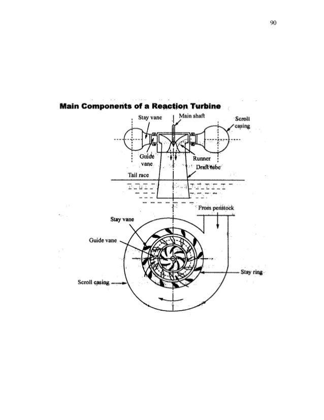 fluid mechanics lab manual rh slideshare net francis turbine lab manual Pelton Turbine