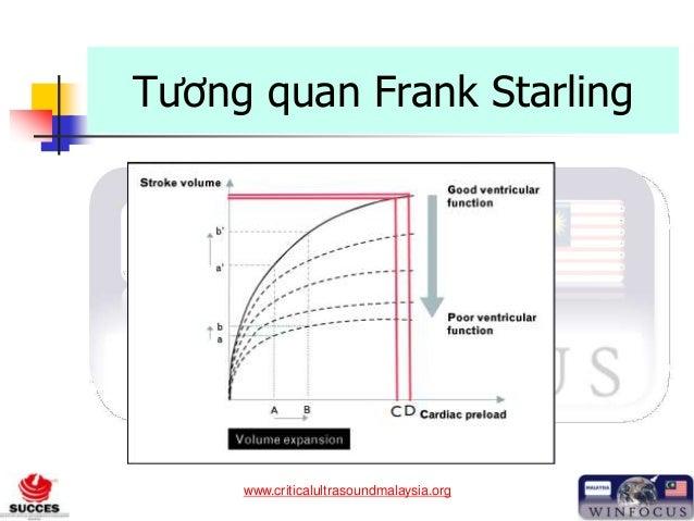 www.criticalultrasoundmalaysia.org Tương quan Frank Starling