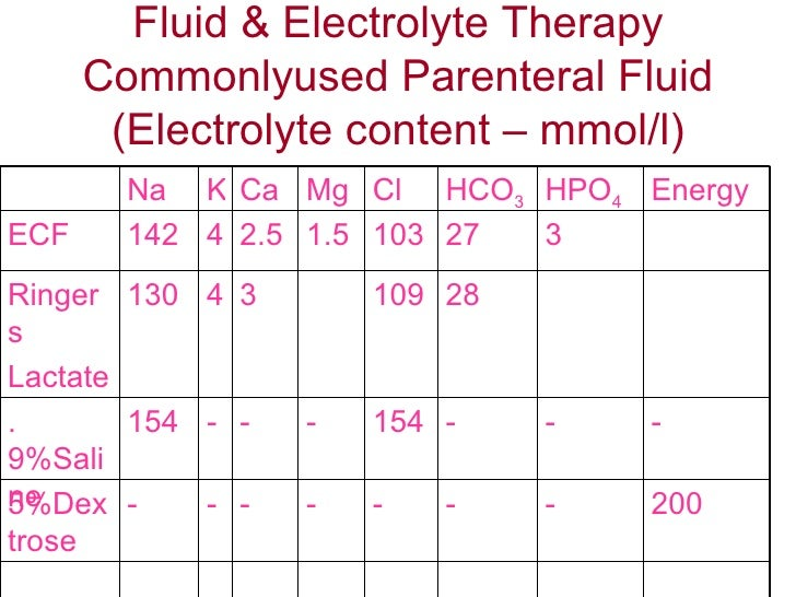 Fluid & Electrolyte Therapy Commonlyused Parenteral Fluid (Electrolyte content – mmol/l) 200 - - - - - - - 5%Dextrose - - ...