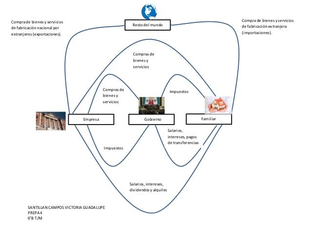 SANTILLAN CAMPOSVICTORIA GUADALUPE PREPA 4 6°B T/M Empresa Gobierno Familiar Comprasde bienesy servicios Impuestos Impuest...