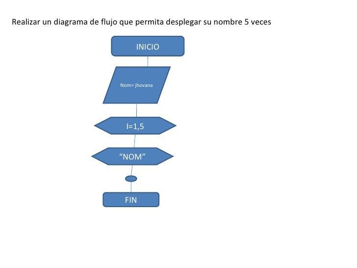 Realizar un diagrama de flujo que permita desplegar su nombre 5 veces                                   INICIO            ...