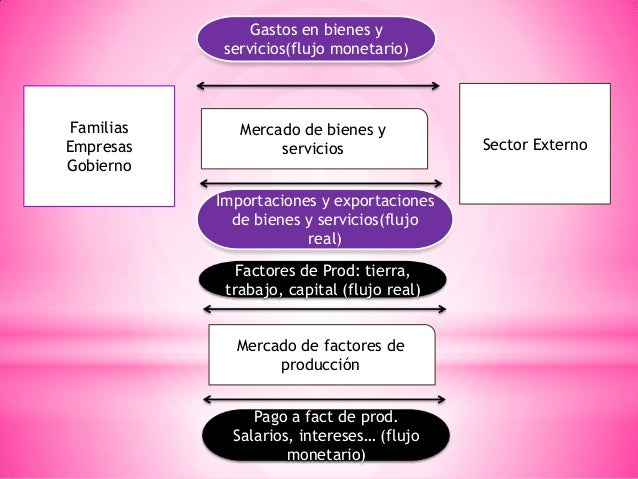 Familias Empresas Gobierno Sector Externo Mercado de bienes y servicios Mercado de factores de producción Gastos en bienes...