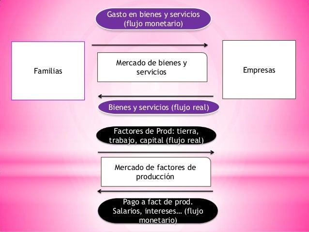 Familias Empresas Mercado de bienes y servicios Mercado de factores de producción Gasto en bienes y servicios (flujo monet...