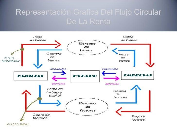 Flujo circular de la renta 8 728gcb1337874544 8 representacin grafica del flujo circular ccuart Choice Image