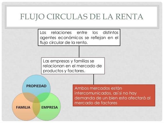 FLUJO CIRCULAS DE LA RENTA Las relaciones entre los distintos agentes económicos se reflejan en el flujo circular de la re...