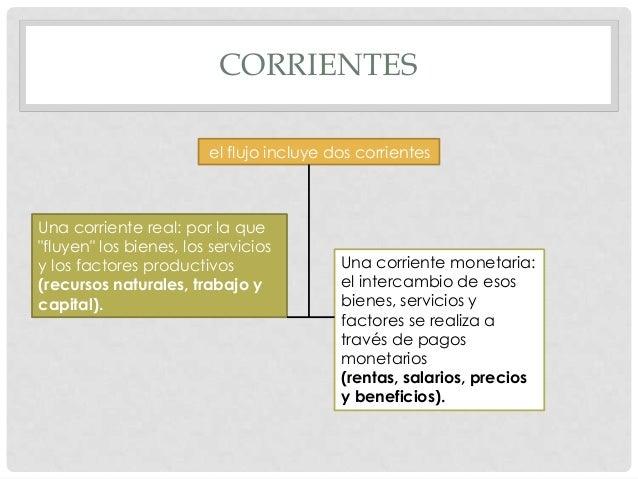 """CORRIENTES el flujo incluye dos corrientes Una corriente real: por la que """"fluyen"""" los bienes, los servicios y los factore..."""