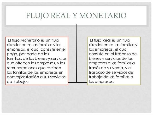 FLUJO REAL Y MONETARIO El flujo Monetario es un flujo circular entre las familias y las empresas, el cual consiste en el p...