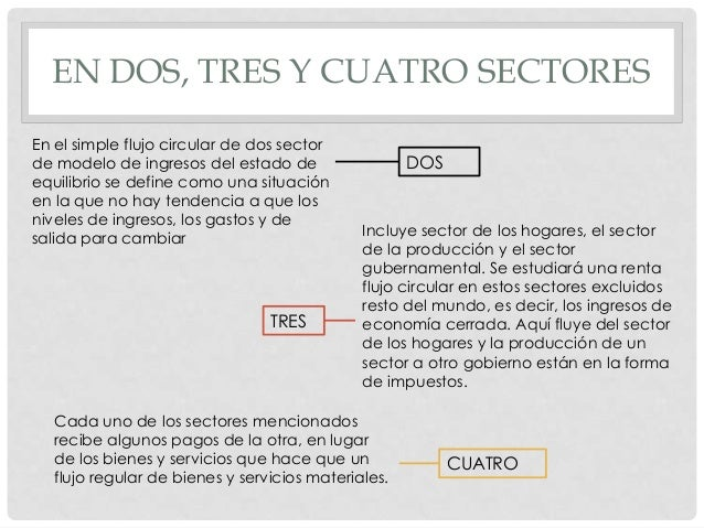 EN DOS, TRES Y CUATRO SECTORES En el simple flujo circular de dos sector de modelo de ingresos del estado de equilibrio se...
