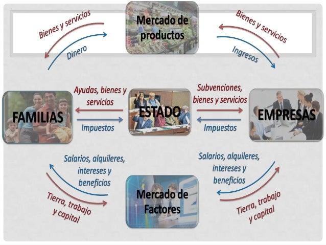 AGENTES ECONÓMICOS El consumo, la producción y la distribución son actividades humanas que tienen como fin último .las fun...
