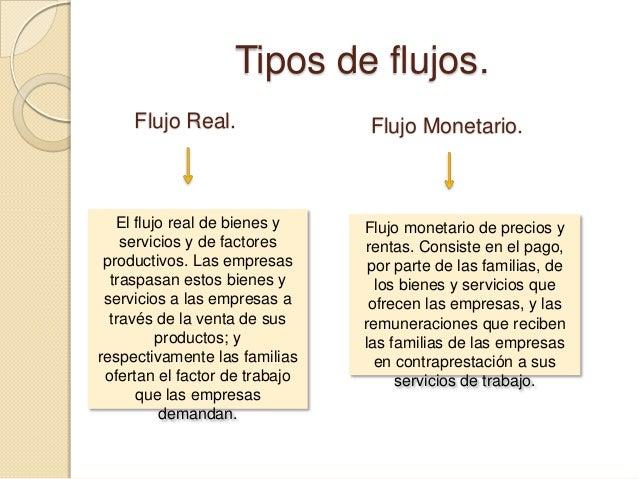Tipos de flujos. Flujo Real.  El flujo real de bienes y servicios y de factores productivos. Las empresas traspasan estos ...