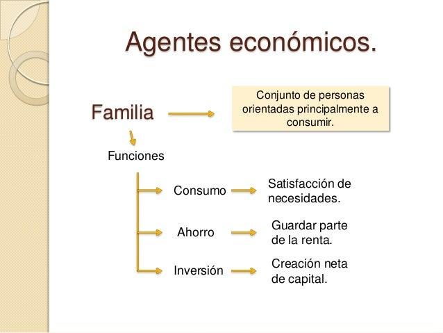 Agentes económicos. Conjunto de personas orientadas principalmente a consumir.  Familia Funciones  Consumo  Satisfacción d...