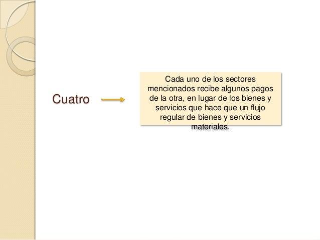 Cuatro  Cada uno de los sectores mencionados recibe algunos pagos de la otra, en lugar de los bienes y servicios que hace ...