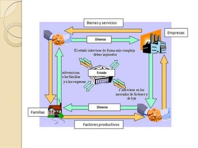 Sistemas Económicos. Economía de Libre Empresa  Se basa en el mecanismo de mercado para la asignación eficiente de los fac...