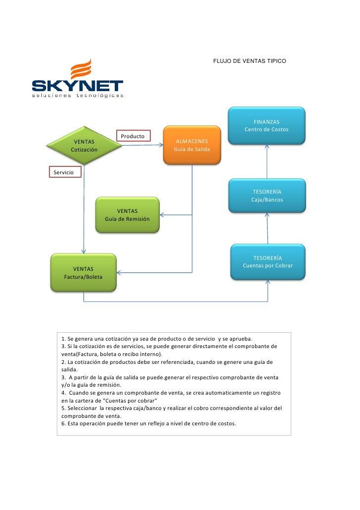 Flujo de compra y venta con skynet erp flujo de ventas tipico ccuart Images