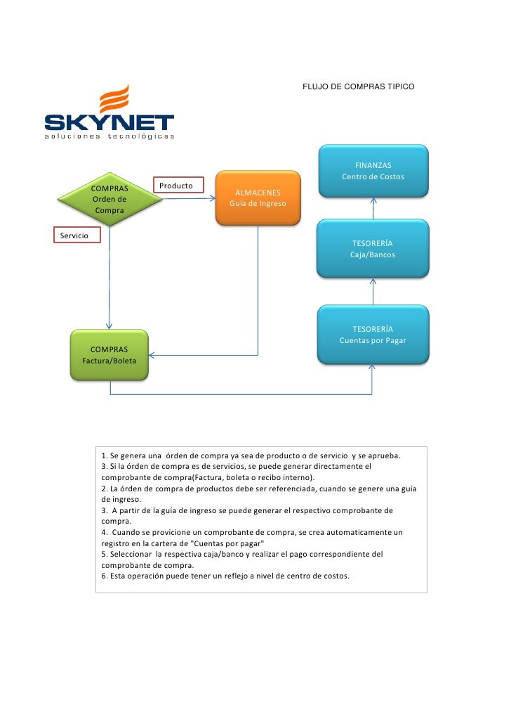 Flujo de compra y venta con skynet erp flujo ccuart Image collections