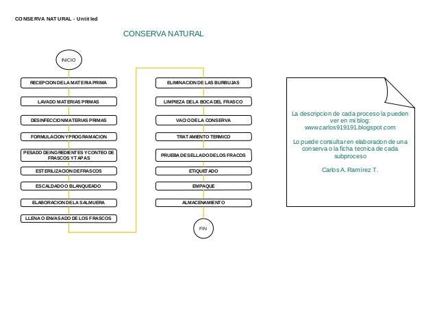 CONSERVA NAT URAL - Unt it led                                       CONSERVA NATURAL                INICIO     RECEPCION ...