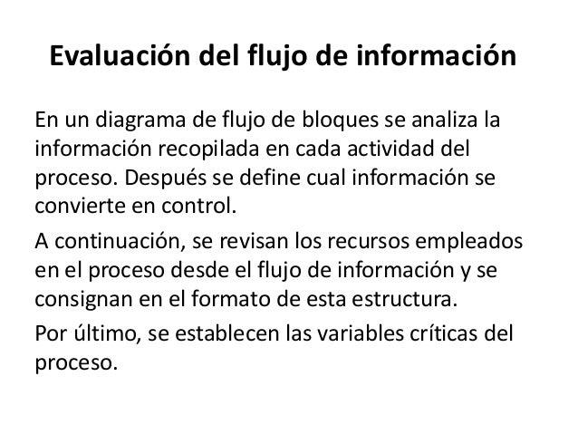 En un diagrama de flujo de bloques se analiza la información recopilada en cada actividad del proceso. Después se define c...