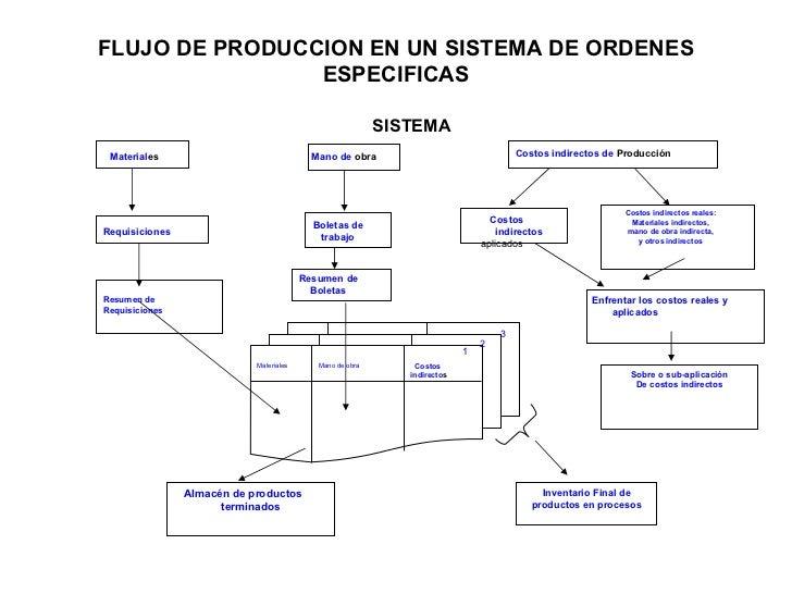 FLUJO DE PRODUCCION EN UN SISTEMA DE ORDENES                ESPECIFICAS                                                   ...