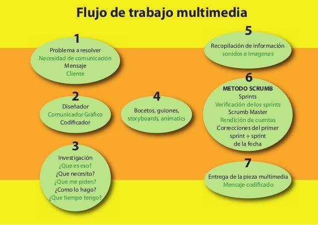 Flujo de trabajo multimedia Problema a resolver Necesidad de comunicación Mensaje Cliente Diseñador Comunicador Gráfico Co...