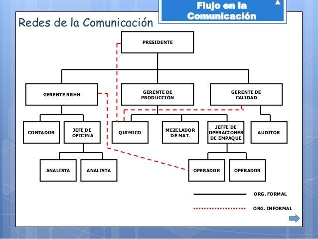 Flujo En La Comunicacion