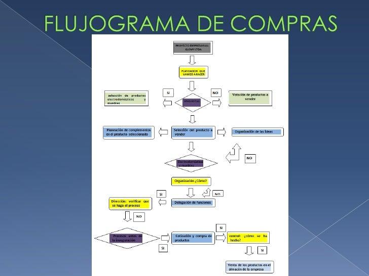 FLUJOGRAMA DE COMPRAS<br />