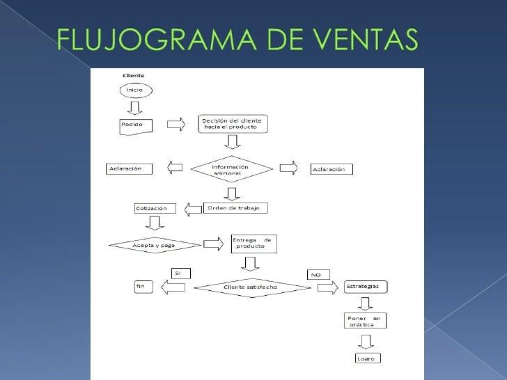 FLUJOGRAMA DE VENTAS<br />