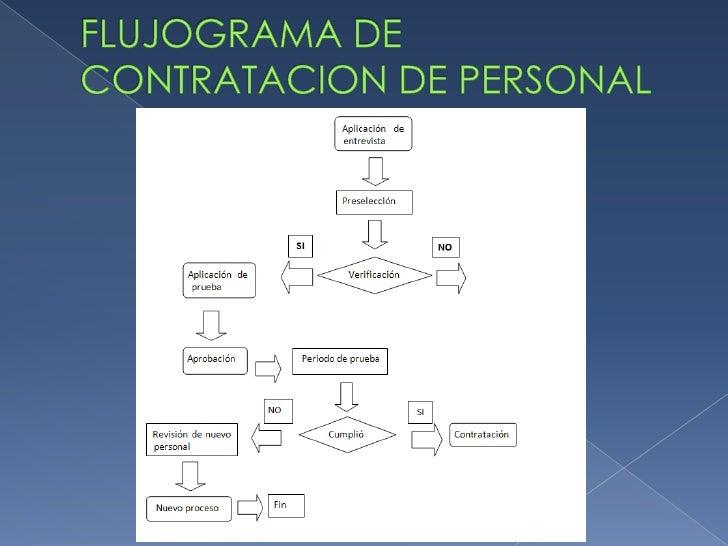 FLUJOGRAMA DE CONTRATACION DE PERSONAL  <br />