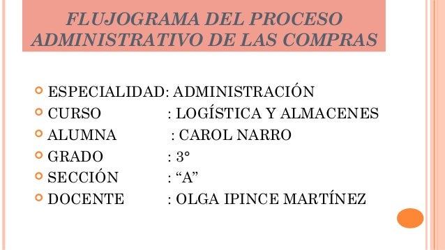 FLUJOGRAMA DEL PROCESO ADMINISTRATIVO DE LAS COMPRAS ESPECIALIDAD: ADMINISTRACIÓN  CURSO : LOGÍSTICA Y ALMACENES  ALUMNA...
