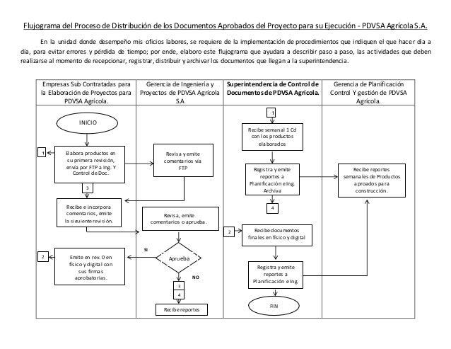Flujograma del proceso de distribuci n de los documentos Manual de procesos y procedimientos de una empresa de alimentos