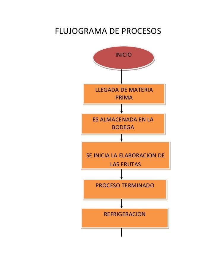 FLUJOGRAMA DE PROCESOS<br />INICIO<br />LLEGADA DE MATERIA PRIMA<br />ES ALMACENADA EN LA BODEGA<br />SE INICIA LA ELABORA...
